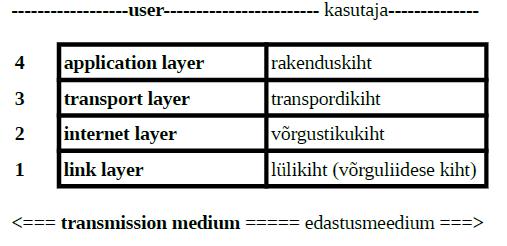 TCP-IP-mudel.png